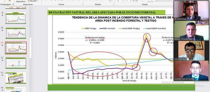 Photo of Aprueban primera tesis sustentada de manera virtual en la UNTUMBES